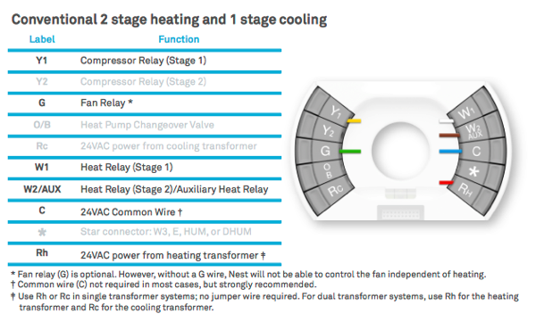 Stevex Piled » Blog Archive Dual Stage Furnace And Nest: Nest Wiring Diagram For Heat Pump At Imakadima.org